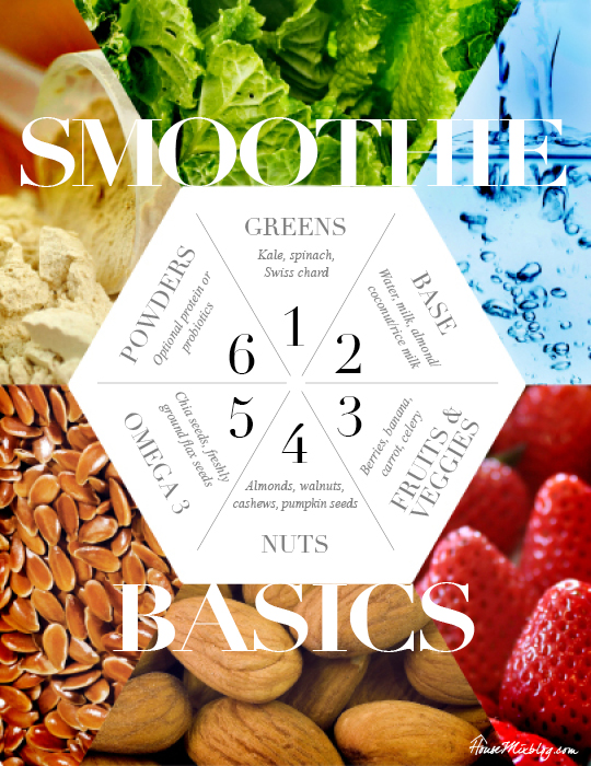 smoothie ingredient basics chart for kids and adults