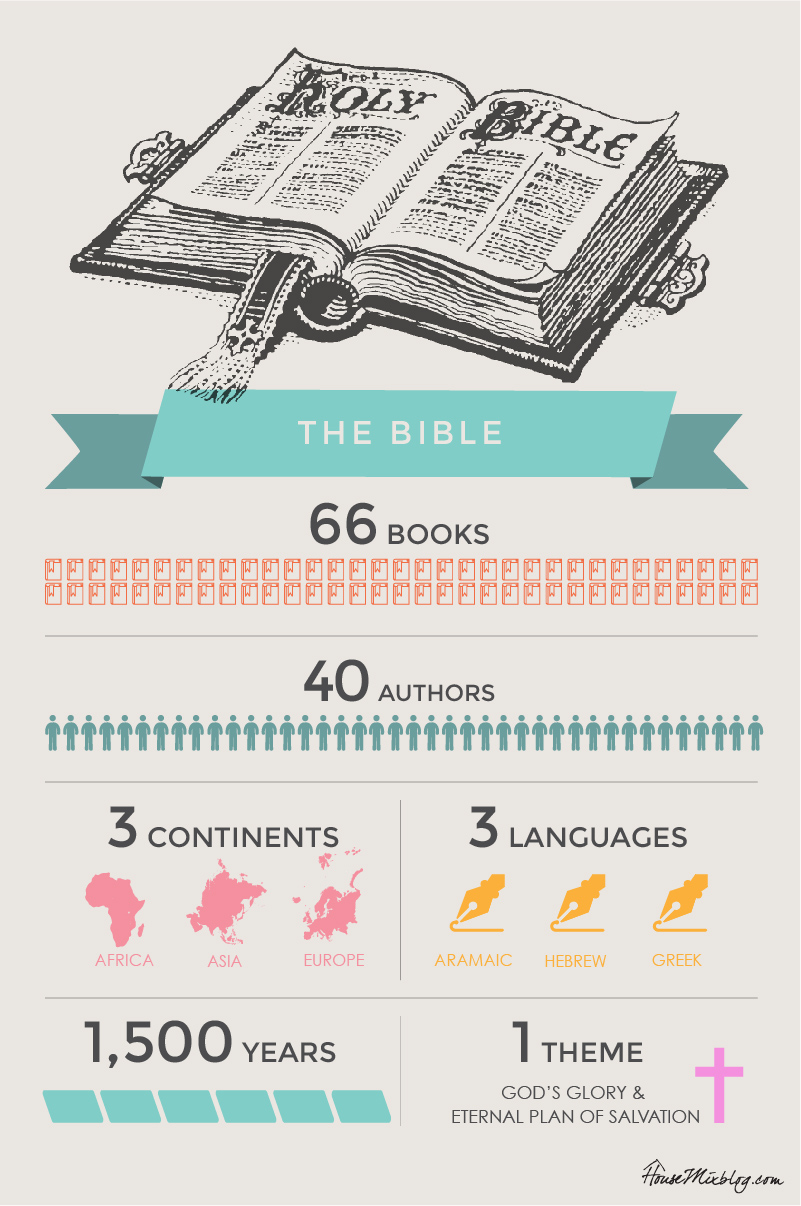 Bible infographic - 66 books 40 authors 3 continents 3 languages