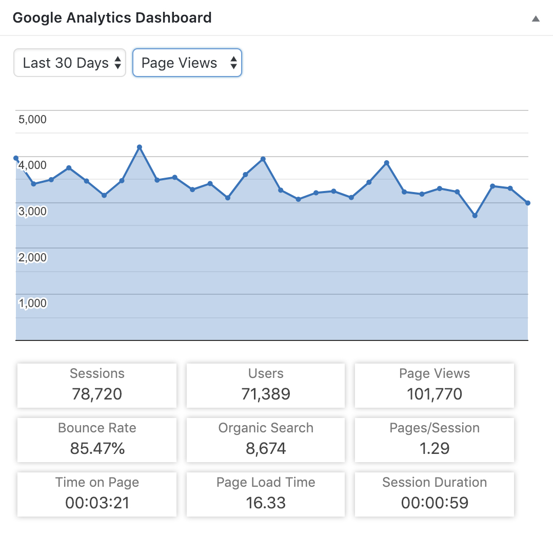 Google analytics dashboard - how to blog